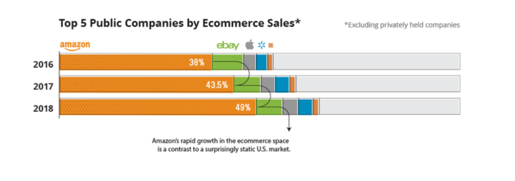 Amazon Marketshare from Visual Capitalist infographic linked