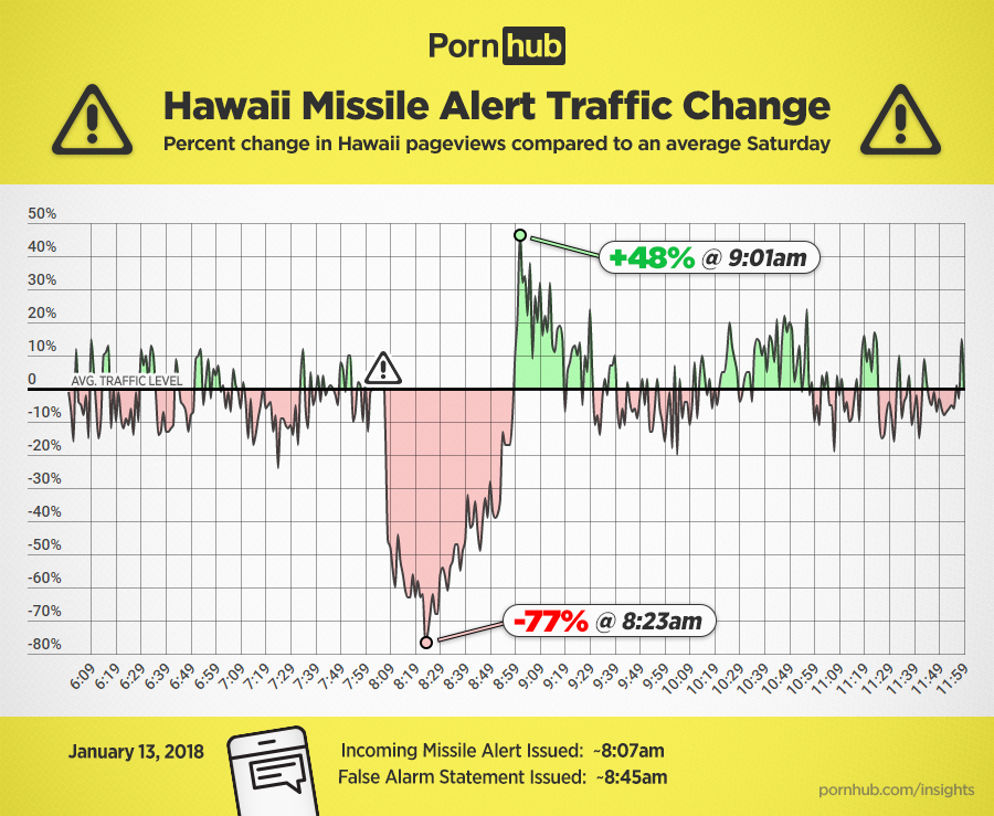 Pornhub Usage Analytics During Hawaii Missile Scare